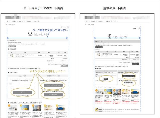 ショップサーブのカート画面がCSS対応