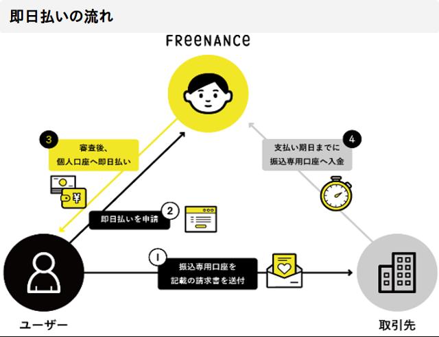 FREENANCEの即日払いサービスの仕組みを説明しています