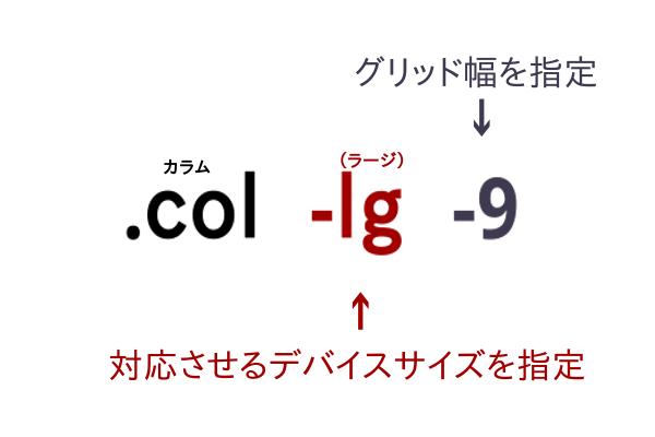 グリッドレイアウトのプリフィクスの説明図です