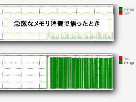 カラフルボックスのメモリデータグラフ