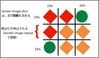 border-image-sliceの説明画像です