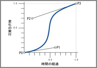 ベジェ曲線を表したグラフです