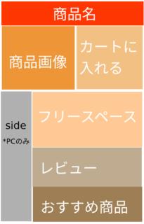 カラーミーSEO+の商品ページ構成図