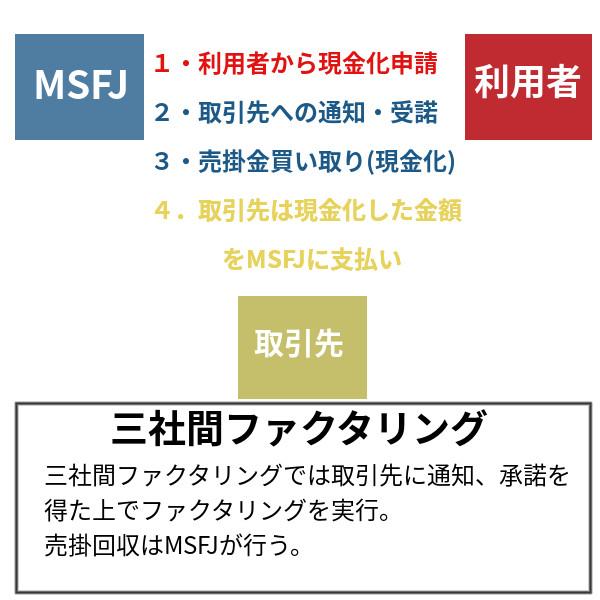 三社間ファクタリング図解