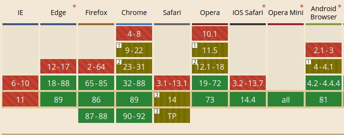 Webpフォーマットのブラウザ別対応表